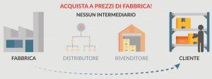 scaffalature a prezzi di fabbrica Euroscaffale dal produttore al cliente finale